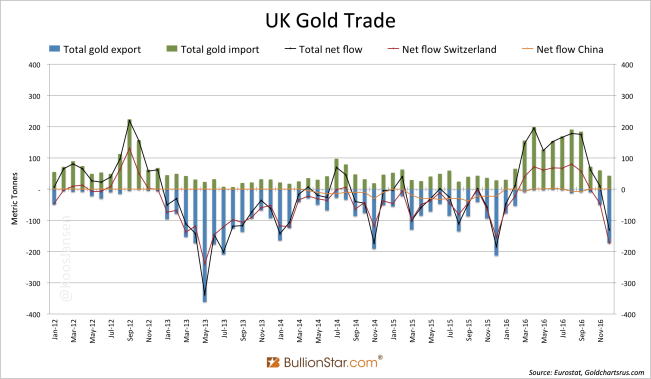 24hGold - China Net Imported 1...